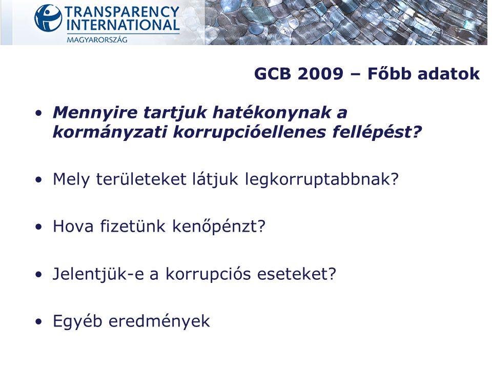 Magyarország Az üzleti szektor és a politikai elit iránt bizalom nagyon alacsony A lakosság 2/3-a nem bízik a kormányzati korrupcióellenes intézkedésekben 9%-ról 14%-ra nőtt a kenőpénzt fizetők aránya 2007-hez képest Nem teszünk ellene Nem jelentjük, Nem fizetnénk többet tiszta vállalatoktól származó termékekért.