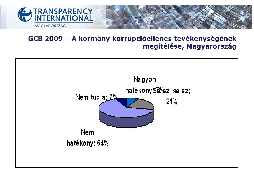 GCB 2009 – A kormány korrupcióellenes tevékenységének megítélése, Magyarország
