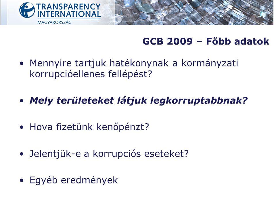 GCB 2009 – Hazai eredmények