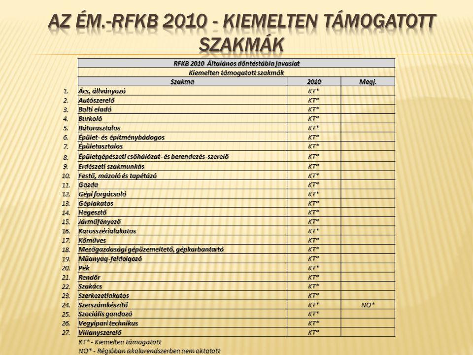 RFKB 2010 Általános döntéstábla javaslat Kiemelten támogatott szakmák Szakma2010Megj. 1. Ács, állványozó KT* 2.AutószerelőKT* 3. Bolti eladó KT* 4.Bur