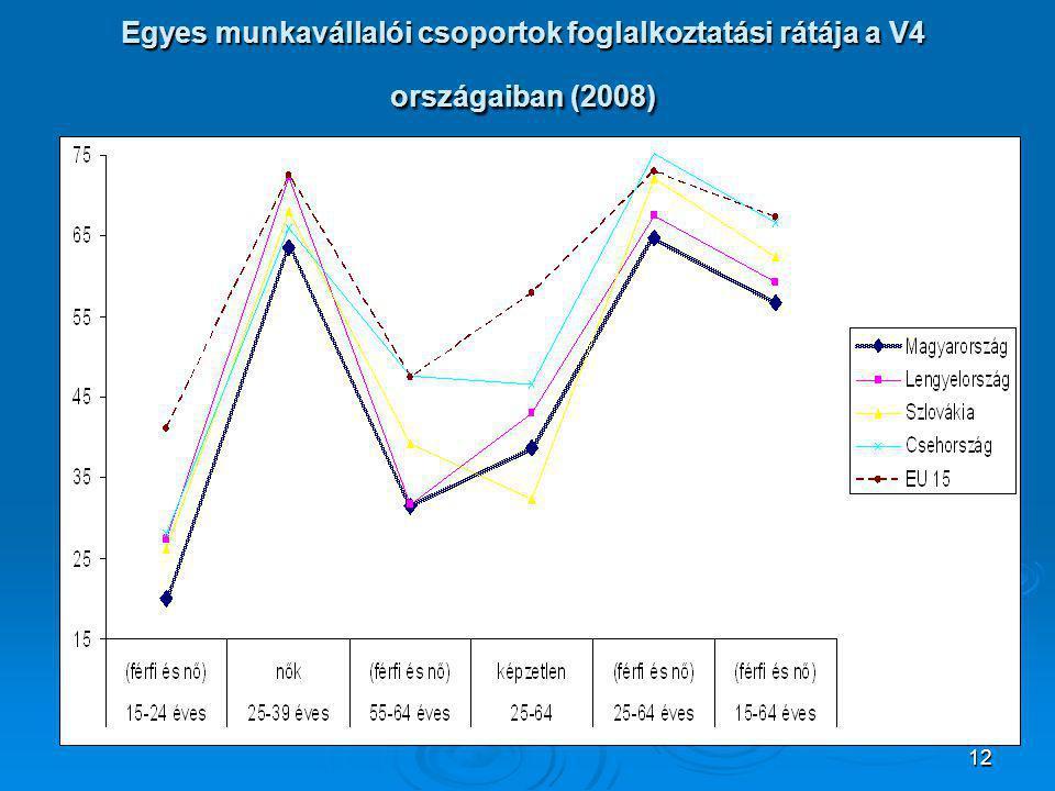 12 Egyes munkavállalói csoportok foglalkoztatási rátája a V4 országaiban (2008)