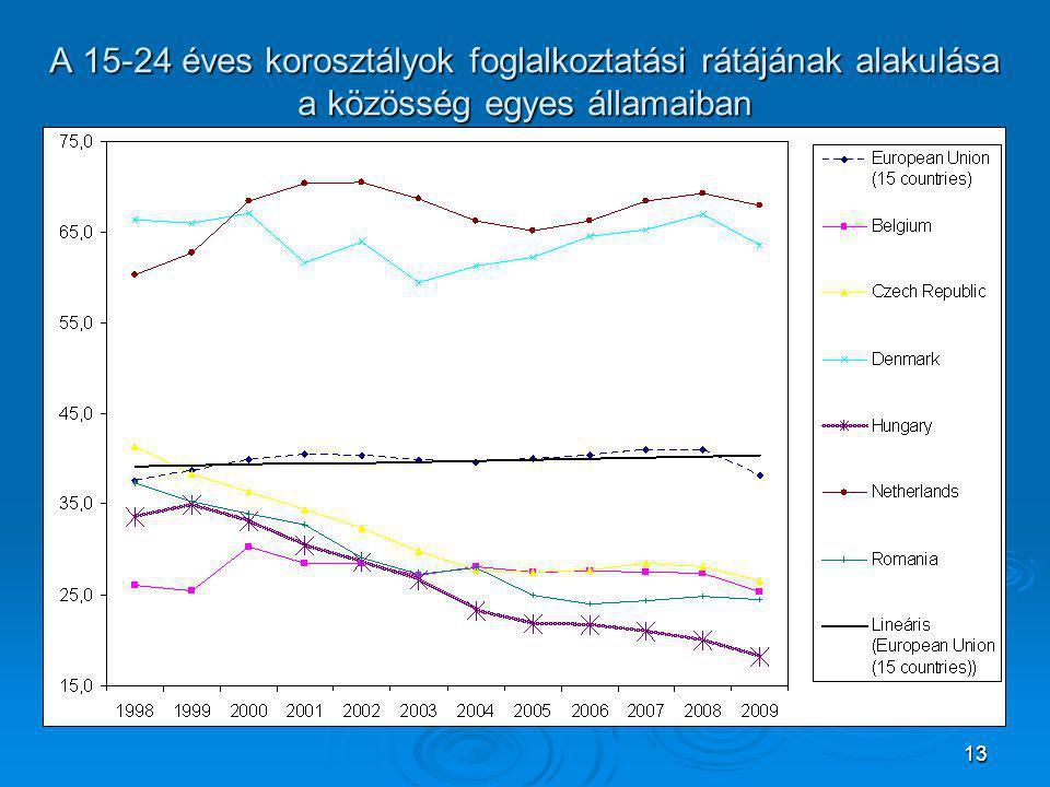 13 A 15-24 éves korosztályok foglalkoztatási rátájának alakulása a közösség egyes államaiban