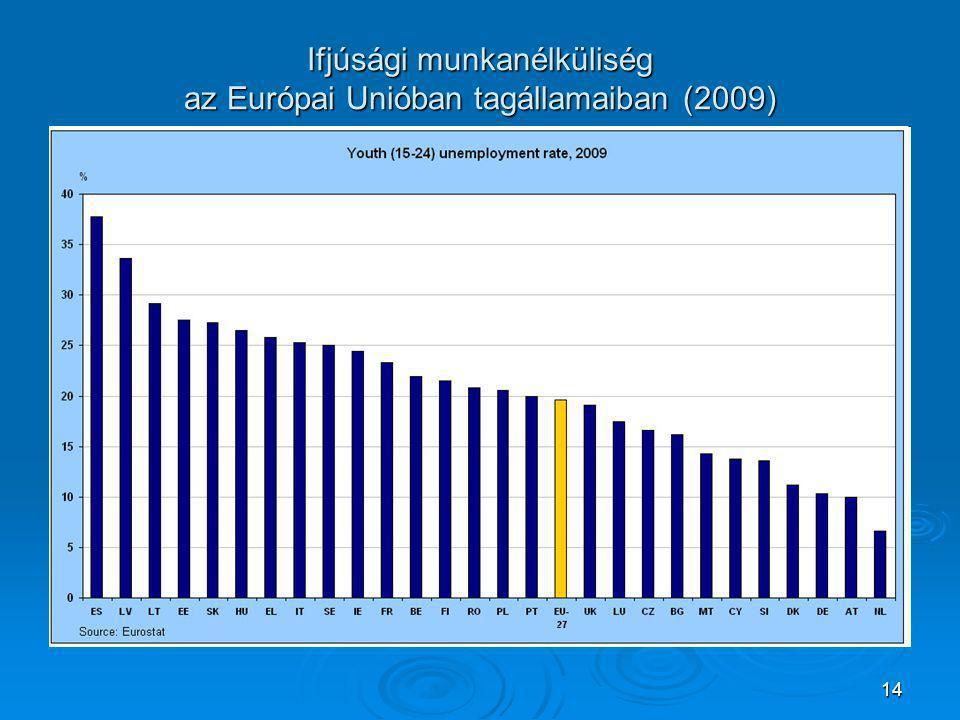 14 Ifjúsági munkanélküliség az Európai Unióban tagállamaiban (2009)
