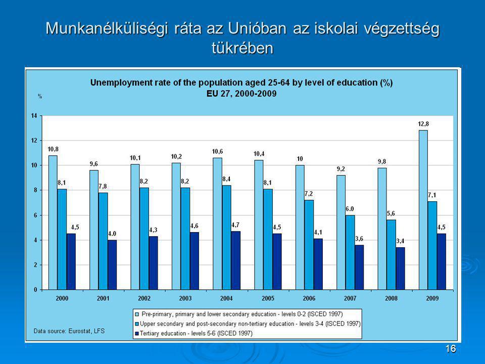 16 Munkanélküliségi ráta az Unióban az iskolai végzettség tükrében