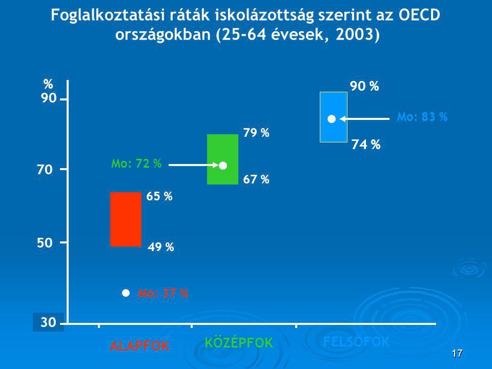 17 30 90 50 70 65 % 49 % % Mo: 37 % ALAPFOK 79 % 67 % Mo: 72 % KÖZÉPFOK 90 % 74 % Mo: 83 % FELSŐFOK Foglalkoztatási ráták iskolázottság szerint az OECD országokban (25-64 évesek, 2003)