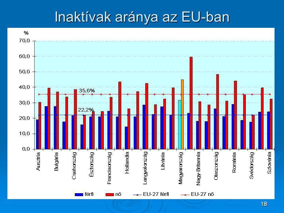 18 Inaktívak aránya az EU-ban
