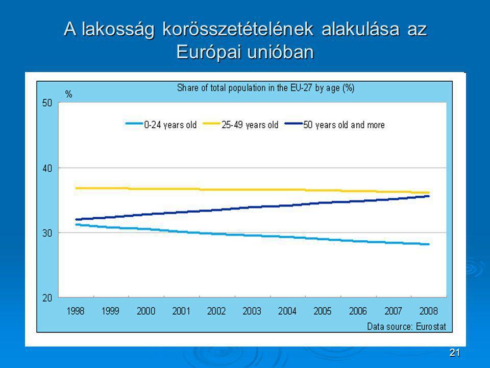 21 A lakosság korösszetételének alakulása az Európai unióban