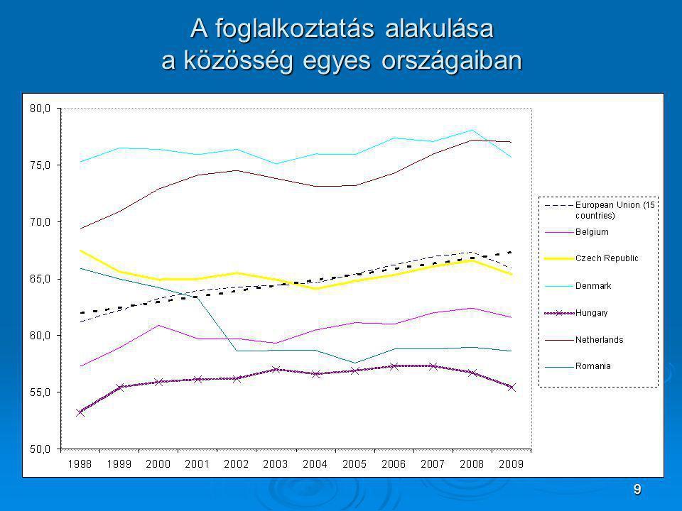 9 A foglalkoztatás alakulása a közösség egyes országaiban