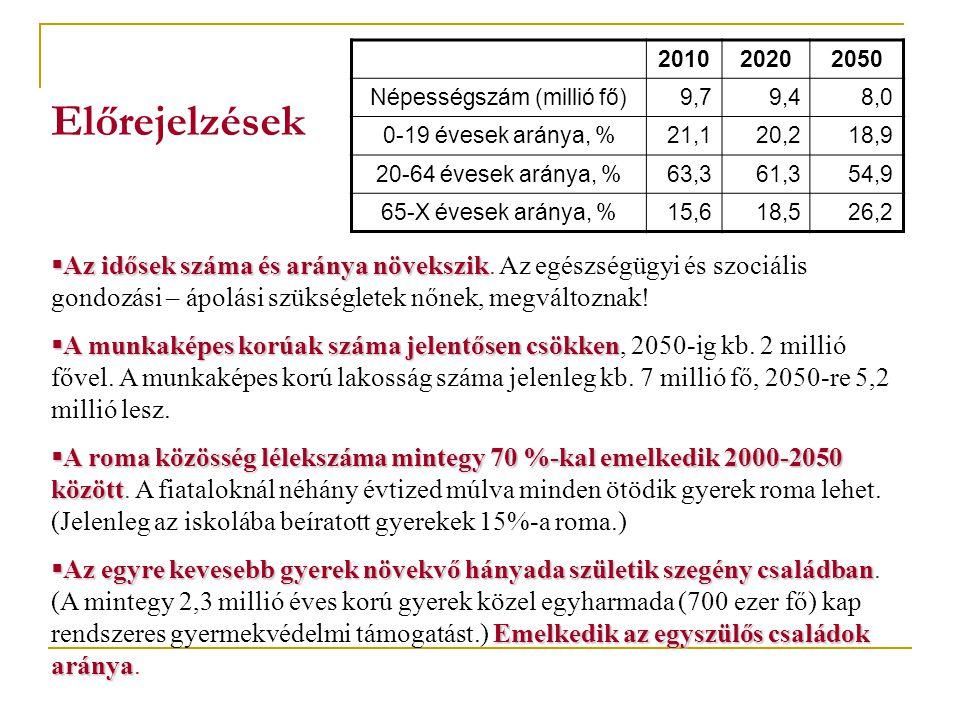 Előrejelzések 201020202050 Népességszám (millió fő)9,79,48,0 0-19 évesek aránya, %21,120,218,9 20-64 évesek aránya, %63,361,354,9 65-X évesek aránya,