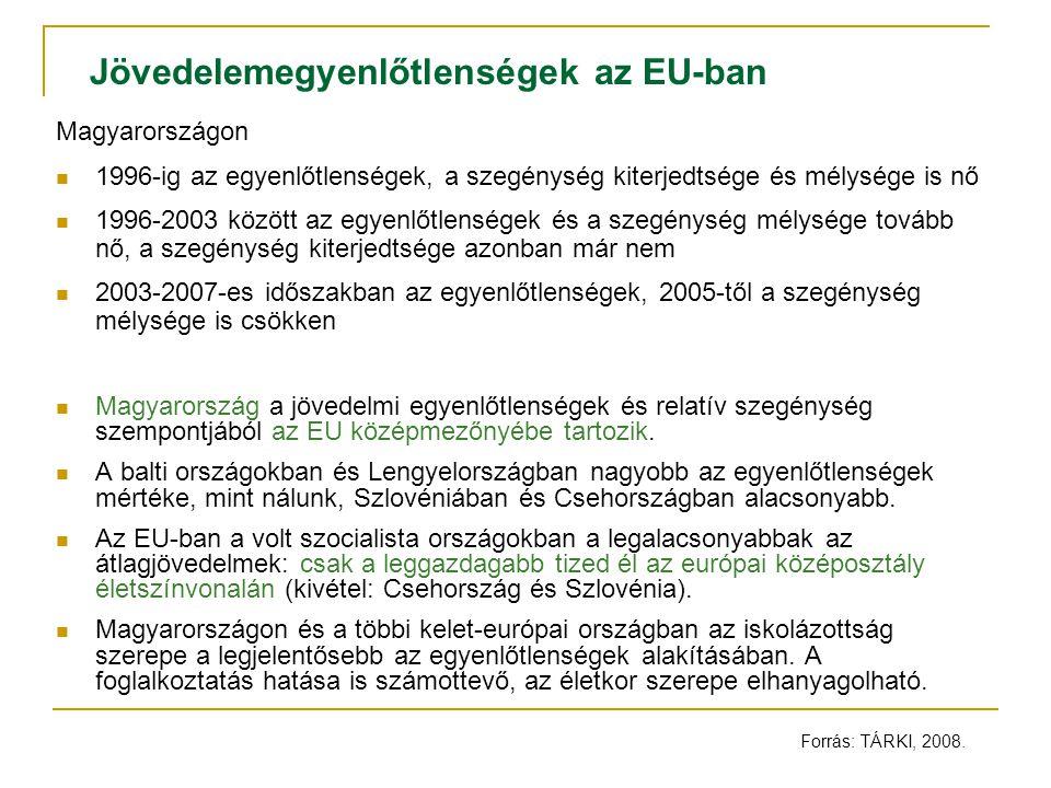 Jövedelemegyenlőtlenségek az EU-ban Magyarországon 1996-ig az egyenlőtlenségek, a szegénység kiterjedtsége és mélysége is nő 1996-2003 között az egyenlőtlenségek és a szegénység mélysége tovább nő, a szegénység kiterjedtsége azonban már nem 2003-2007-es időszakban az egyenlőtlenségek, 2005-től a szegénység mélysége is csökken Magyarország a jövedelmi egyenlőtlenségek és relatív szegénység szempontjából az EU középmezőnyébe tartozik.