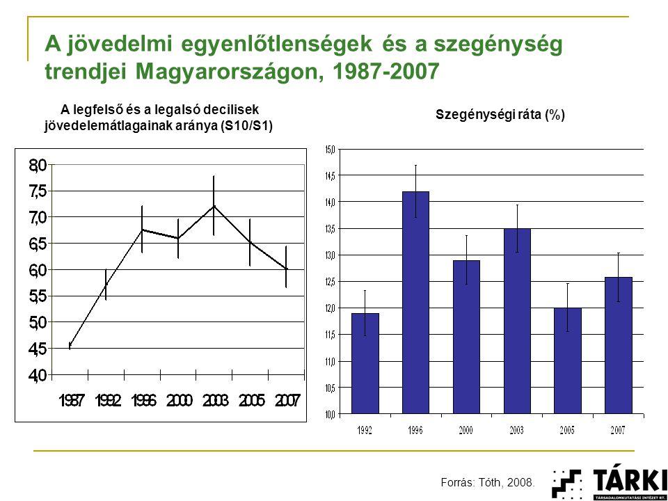 A jövedelmi egyenlőtlenségek és a szegénység trendjei Magyarországon, 1987-2007 A legfelső és a legalsó decilisek jövedelemátlagainak aránya (S10/S1)