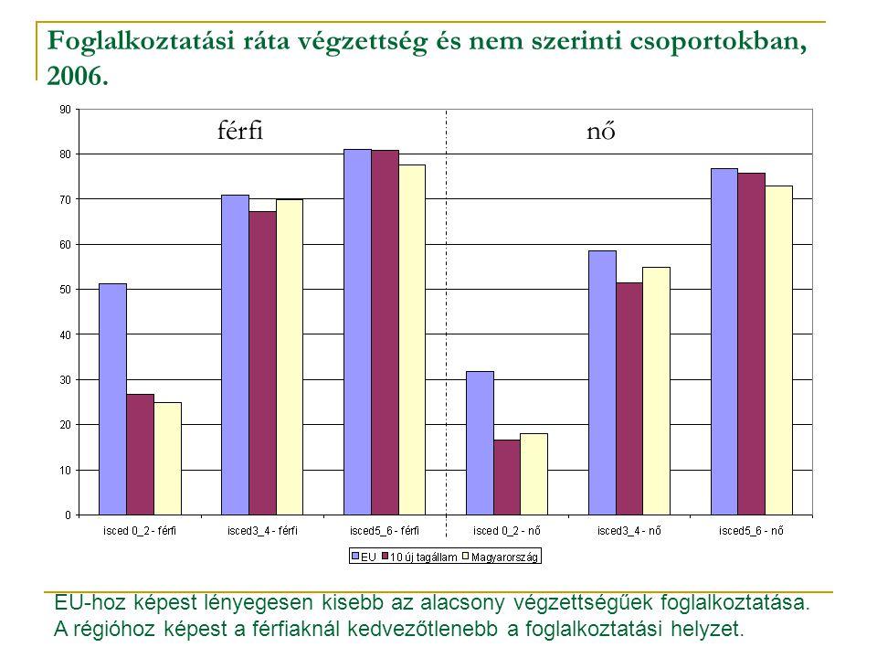 Foglalkoztatási ráta végzettség és nem szerinti csoportokban, 2006. férfinő EU-hoz képest lényegesen kisebb az alacsony végzettségűek foglalkoztatása.