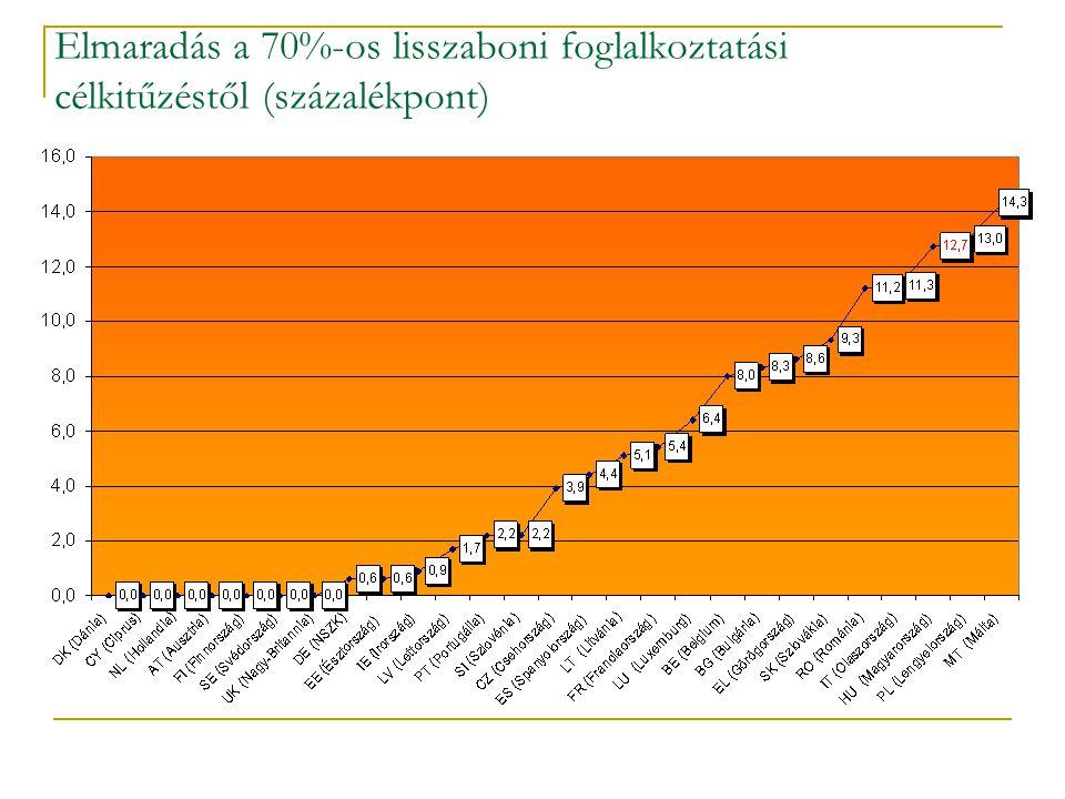 Elmaradás a 70%-os lisszaboni foglalkoztatási célkitűzéstől (százalékpont)