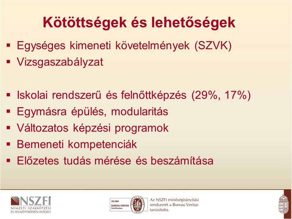 Kötöttségek és lehetőségek  Egységes kimeneti követelmények (SZVK)  Vizsgaszabályzat  Iskolai rendszerű és felnőttképzés (29%, 17%)  Egymásra épül