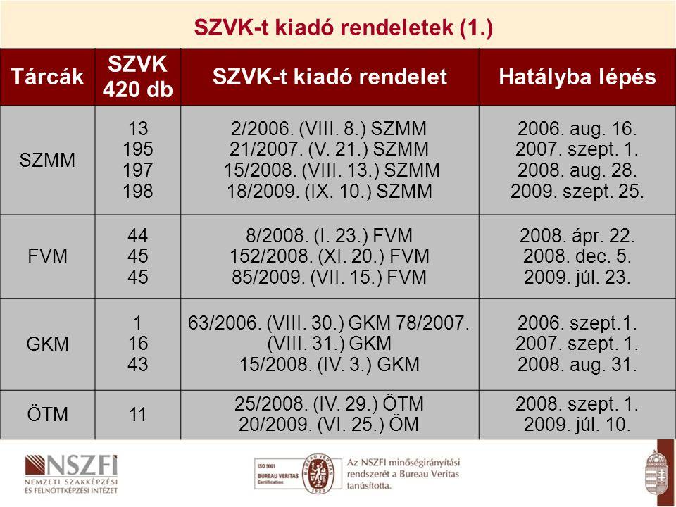 Tárcák SZVK 420 db SZVK-t kiadó rendeletHatályba lépés SZMM 13 195 197 198 2/2006. (VIII. 8.) SZMM 21/2007. (V. 21.) SZMM 15/2008. (VIII. 13.) SZMM 18