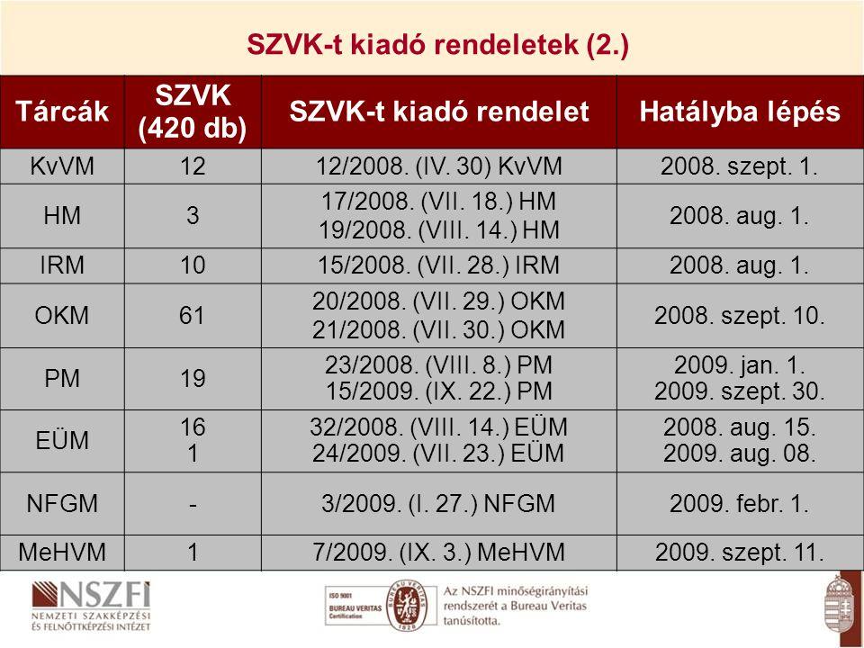 SZVK-t kiadó rendeletek (2.) Tárcák SZVK (420 db) SZVK-t kiadó rendeletHatályba lépés KvVM1212/2008. (IV. 30) KvVM2008. szept. 1. HM3 17/2008. (VII. 1