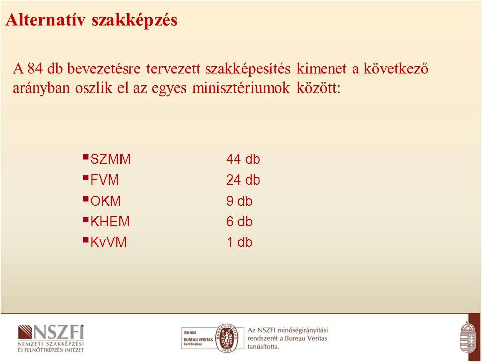Alternatív szakképzés A 84 db bevezetésre tervezett szakképesítés kimenet a következő arányban oszlik el az egyes minisztériumok között:  SZMM 44 db