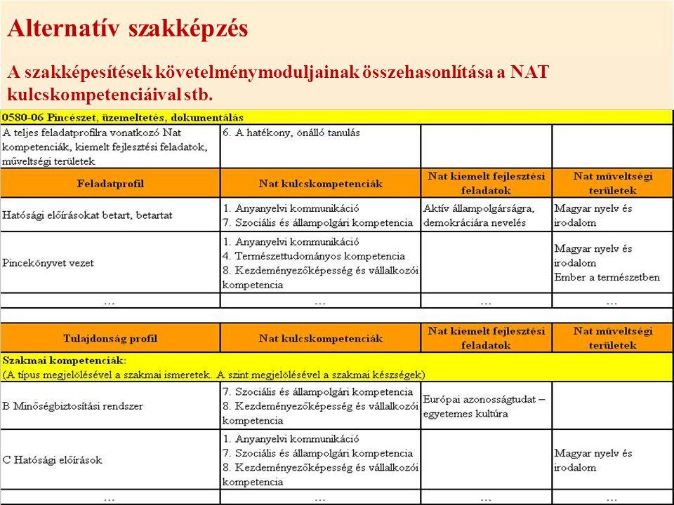 Alternatív szakképzés A szakképesítések követelménymoduljainak összehasonlítása a NAT kulcskompetenciáival stb.