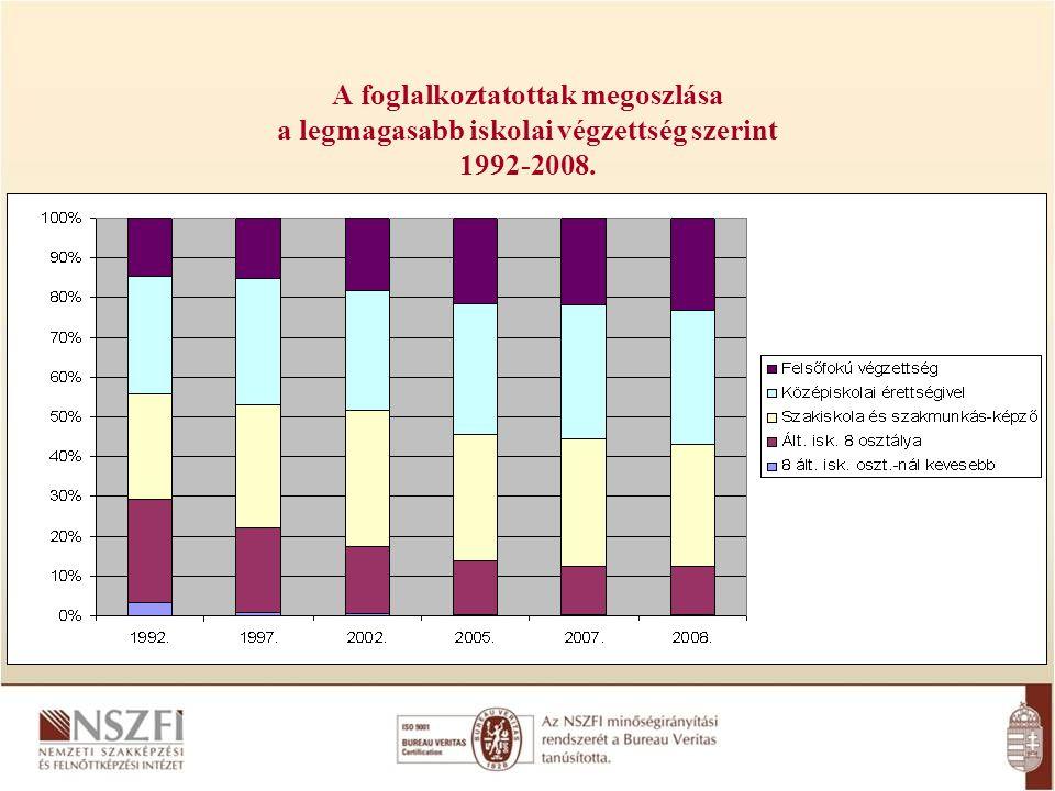 A foglalkoztatottak megoszlása a legmagasabb iskolai végzettség szerint 1992-2008.