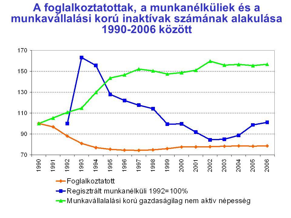A foglalkoztatottak, a munkanélküliek és a munkavállalási korú inaktívak számának alakulása 1990-2006 között