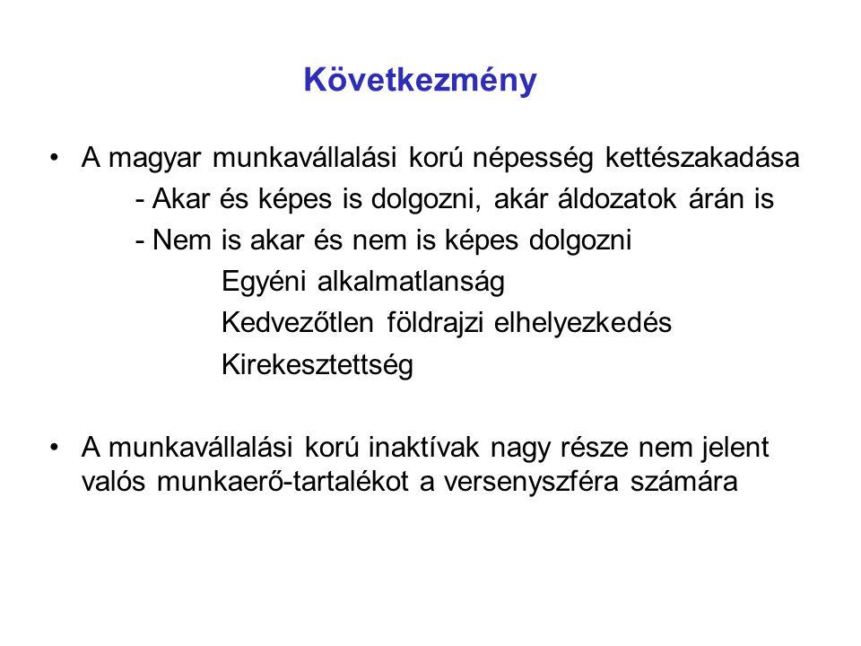Következmény A magyar munkavállalási korú népesség kettészakadása - Akar és képes is dolgozni, akár áldozatok árán is - Nem is akar és nem is képes dolgozni Egyéni alkalmatlanság Kedvezőtlen földrajzi elhelyezkedés Kirekesztettség A munkavállalási korú inaktívak nagy része nem jelent valós munkaerő-tartalékot a versenyszféra számára