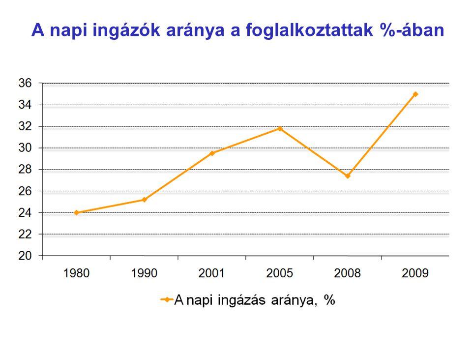 A napi ingázók aránya a foglalkoztattak %-ában