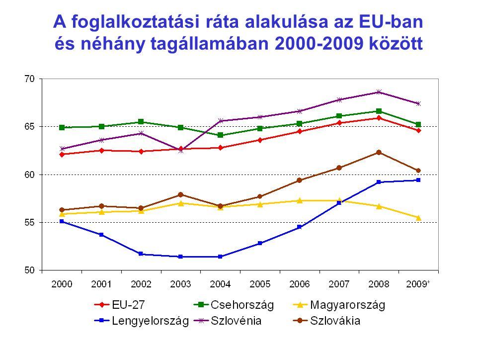 A foglalkoztatás növekedése az EU-ban és néhány tagállamában 2000-2009 között, 2000= 100%