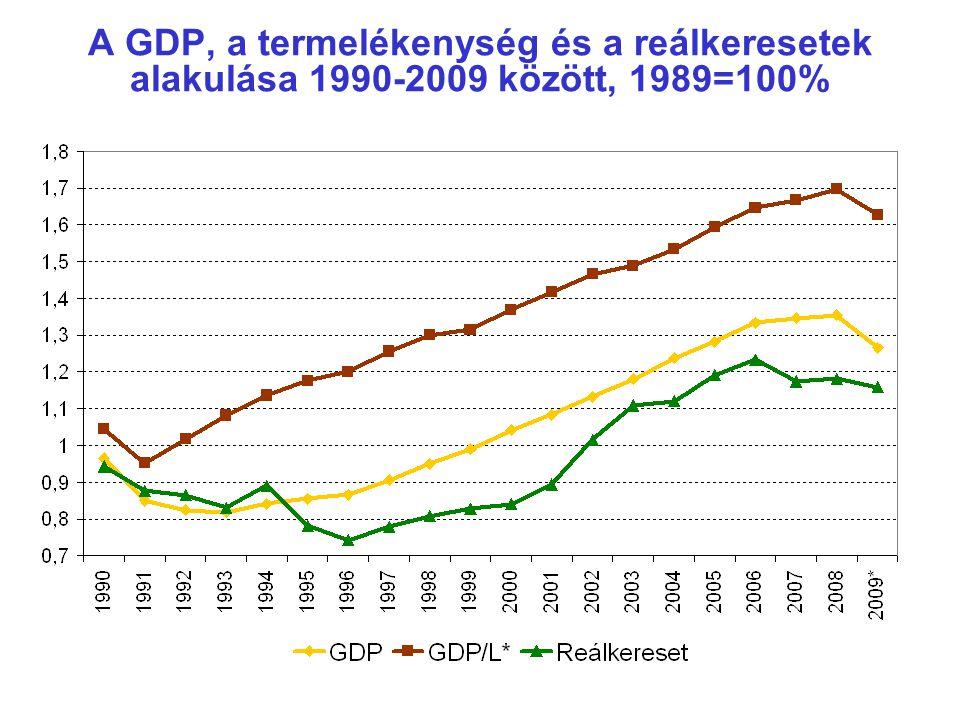 A GDP, a termelékenység és a reálkeresetek alakulása 1990-2009 között, 1989=100%