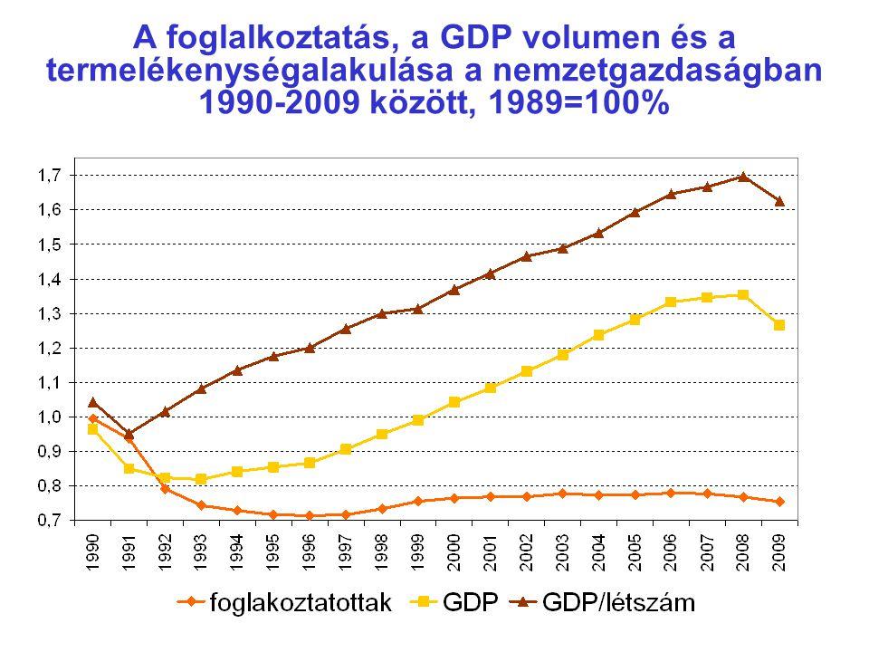 A foglalkoztatás, a GDP volumen és a termelékenységalakulása a nemzetgazdaságban 1990-2009 között, 1989=100%