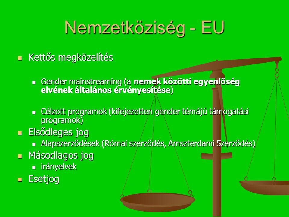 Nemzetköziség - EU Kettős megközelítés Kettős megközelítés Gender mainstreaming (a nemek közötti egyenlőség elvének általános érvényesítése) Gender mainstreaming (a nemek közötti egyenlőség elvének általános érvényesítése) Célzott programok (kifejezetten gender témájú támogatási programok) Célzott programok (kifejezetten gender témájú támogatási programok) Elsődleges jog Elsődleges jog Alapszerződések (Római szerződés, Amszterdami Szerződés) Alapszerződések (Római szerződés, Amszterdami Szerződés) Másodlagos jog Másodlagos jog irányelvek irányelvek Esetjog Esetjog