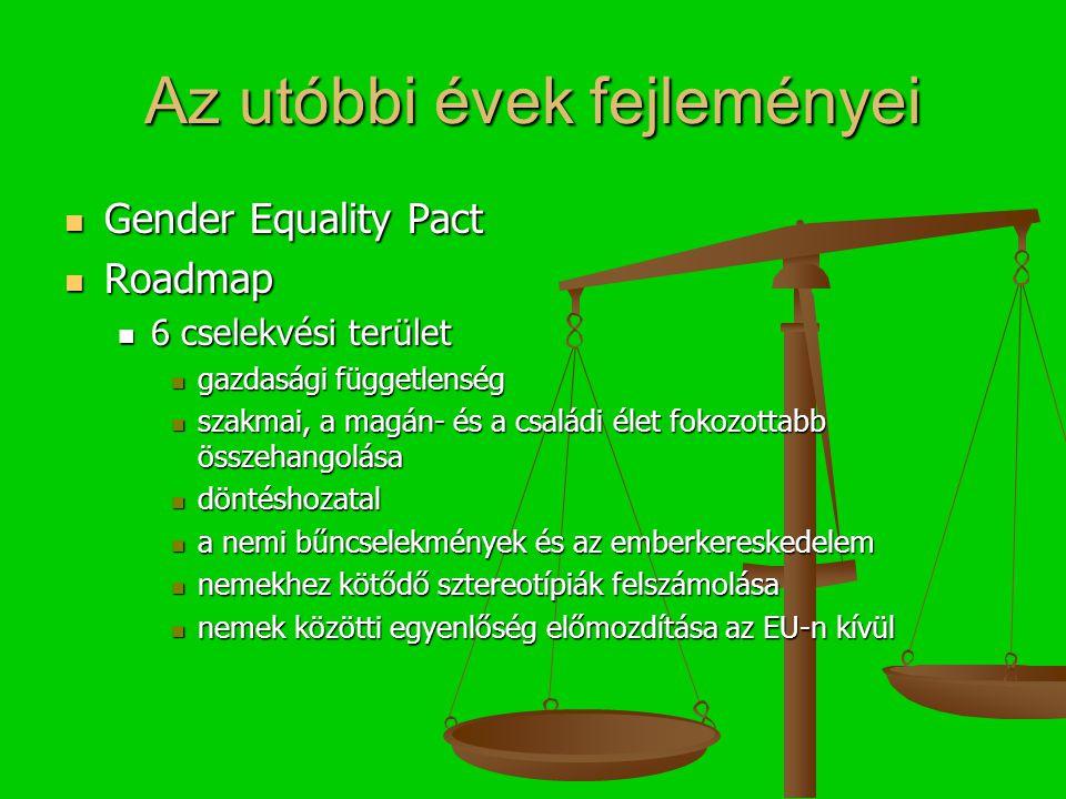Az utóbbi évek fejleményei Gender Equality Pact Gender Equality Pact Roadmap Roadmap 6 cselekvési terület 6 cselekvési terület gazdasági függetlenség gazdasági függetlenség szakmai, a magán- és a családi élet fokozottabb összehangolása szakmai, a magán- és a családi élet fokozottabb összehangolása döntéshozatal döntéshozatal a nemi bűncselekmények és az emberkereskedelem a nemi bűncselekmények és az emberkereskedelem nemekhez kötődő sztereotípiák felszámolása nemekhez kötődő sztereotípiák felszámolása nemek közötti egyenlőség előmozdítása az EU-n kívül nemek közötti egyenlőség előmozdítása az EU-n kívül