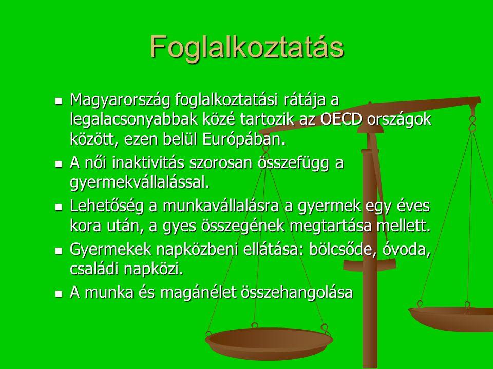 Foglalkoztatás Magyarország foglalkoztatási rátája a legalacsonyabbak közé tartozik az OECD országok között, ezen belül Európában.