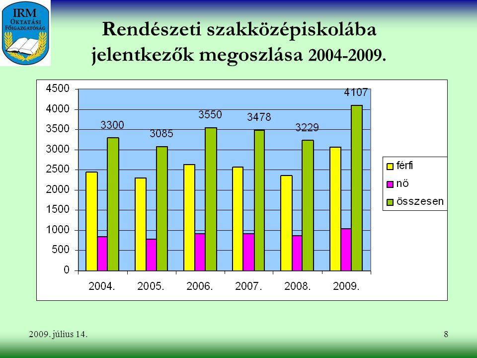 8 Rendészeti szakközépiskolába jelentkezők megoszlása 2004-2009. 2009. július 14.