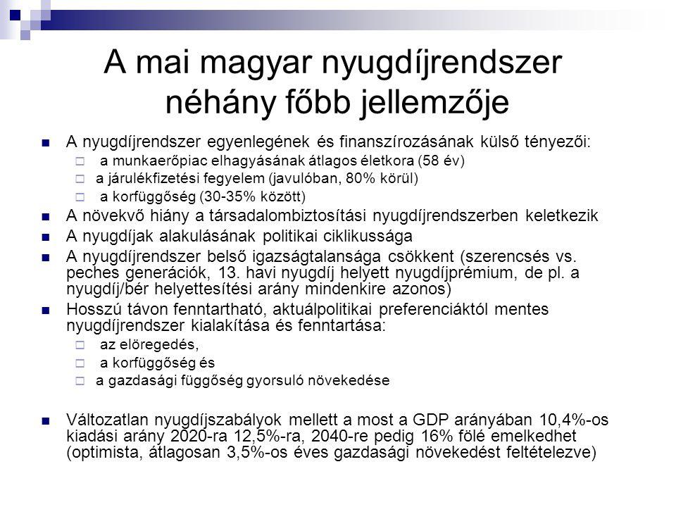 A mai magyar nyugdíjrendszer néhány főbb jellemzője A nyugdíjrendszer egyenlegének és finanszírozásának külső tényezői:  a munkaerőpiac elhagyásának átlagos életkora (58 év)  a járulékfizetési fegyelem (javulóban, 80% körül)  a korfüggőség (30-35% között) A növekvő hiány a társadalombiztosítási nyugdíjrendszerben keletkezik A nyugdíjak alakulásának politikai ciklikussága A nyugdíjrendszer belső igazságtalansága csökkent (szerencsés vs.