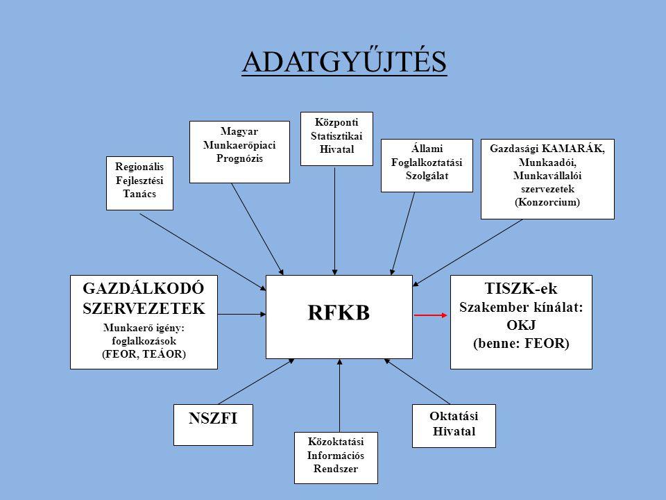 ADATGYŰJTÉS GAZDÁLKODÓ SZERVEZETEK Munkaerő igény: foglalkozások (FEOR, TEÁOR) RFKB TISZK-ek Szakember kínálat: OKJ (benne: FEOR) Regionális Fejlesztési Tanács Magyar Munkaerőpiaci Prognózis Központi Statisztikai Hivatal Állami Foglalkoztatási Szolgálat Gazdasági KAMARÁK, Munkaadói, Munkavállalói szervezetek (Konzorcium) NSZFI Közoktatási Információs Rendszer Oktatási Hivatal