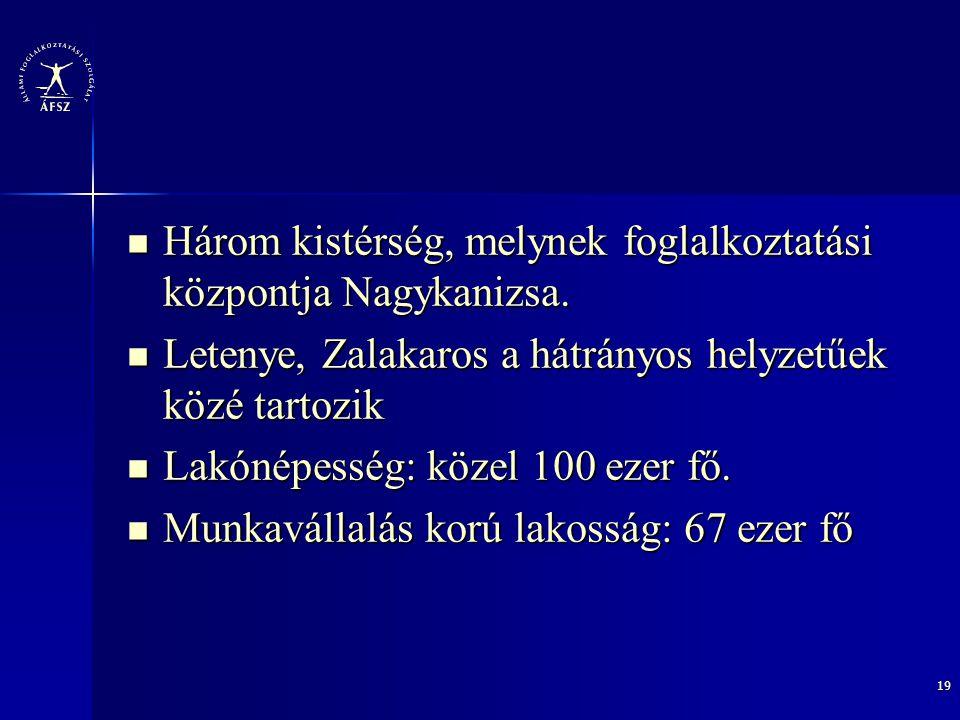 19 Három kistérség, melynek foglalkoztatási központja Nagykanizsa. Három kistérség, melynek foglalkoztatási központja Nagykanizsa. Letenye, Zalakaros