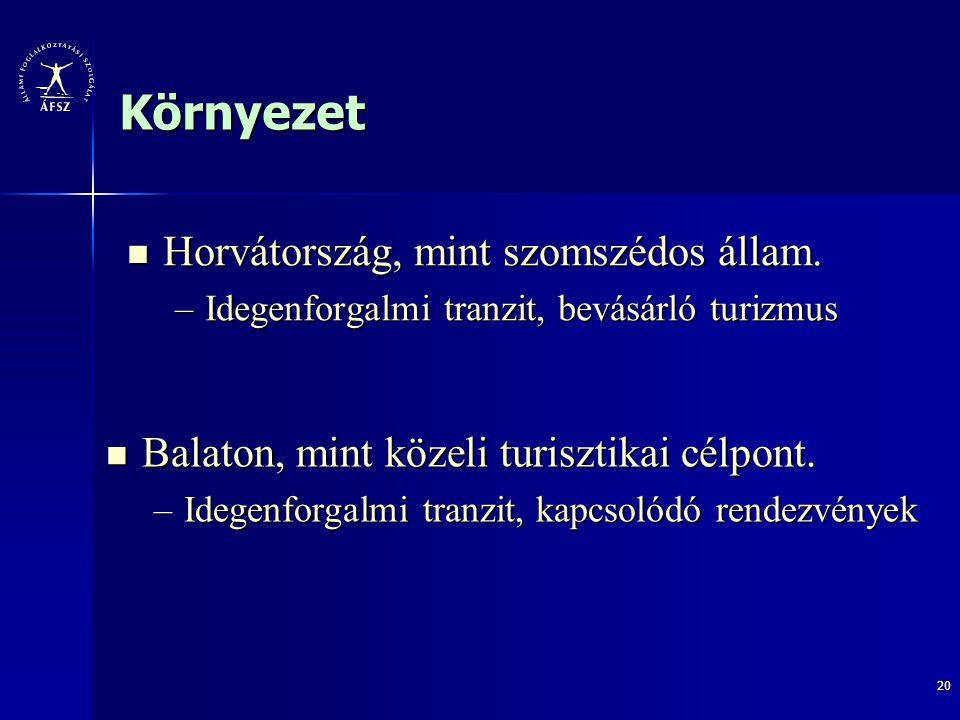 20 Környezet Horvátország, mint szomszédos állam. Horvátország, mint szomszédos állam. –Idegenforgalmi tranzit, bevásárló turizmus Balaton, mint közel
