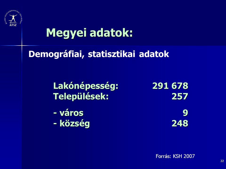 22 Lakónépesség: 291 678 Települések:257 - város9 - község248 Megyei adatok: Forrás: KSH 2007 Demográfiai, statisztikai adatok