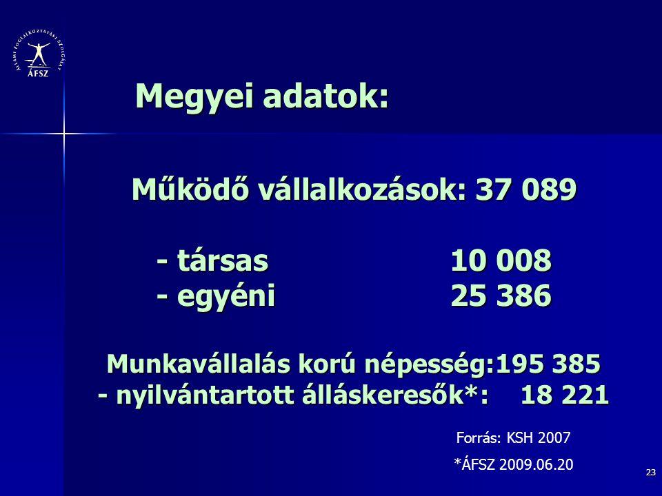 23 Működő vállalkozások: 37 089 - társas 10 008 - egyéni25 386 Munkavállalás korú népesség:195 385 - nyilvántartott álláskeresők*: 18 221 Megyei adato