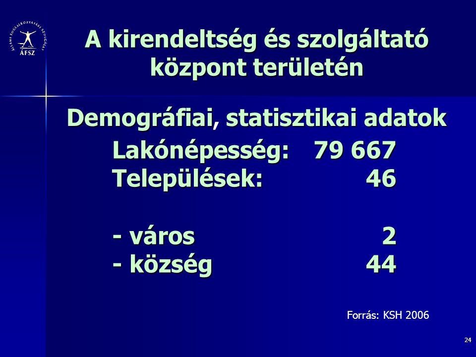 24 A kirendeltség és szolgáltató központ területén Demográfiaistatisztikai adatok Demográfiai, statisztikai adatok Lakónépesség: 79 667 Települések:46