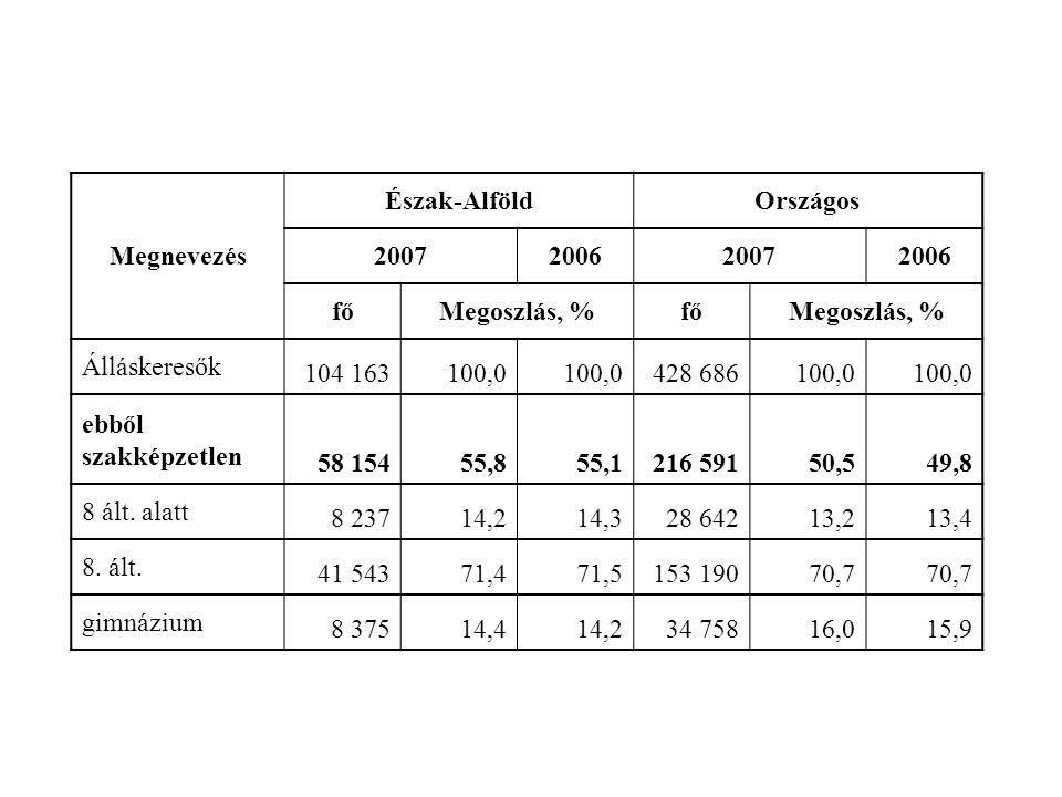 Megnevezés Észak-AlföldOrszágos 2007200620072006 főMegoszlás, %főMegoszlás, % Álláskeresők 104 163100,0 428 686100,0 ebből szakképzetlen 58 15455,855,1216 59150,549,8 8 ált.