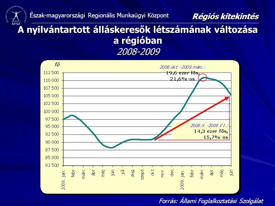 Észak-magyarországi Regionális Munkaügyi Központ A nyilvántartott álláskeresők létszámának változása a régióban 2008-2009 Forrás: Állami Foglalkoztatási Szolgálat Régiós kitekintés