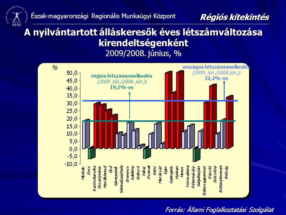 Észak-magyarországi Regionális Munkaügyi Központ A nyilvántartott álláskeresők éves létszámváltozása kirendeltségenként 2009/2008. június, % Forrás: Á