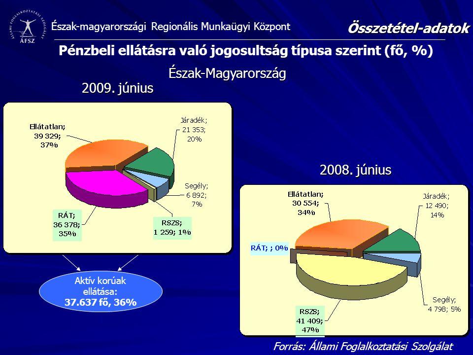 Észak-magyarországi Regionális Munkaügyi KözpontÖsszetétel-adatok Forrás: Állami Foglalkoztatási Szolgálat Észak-Magyarország 2008. június 2009. júniu