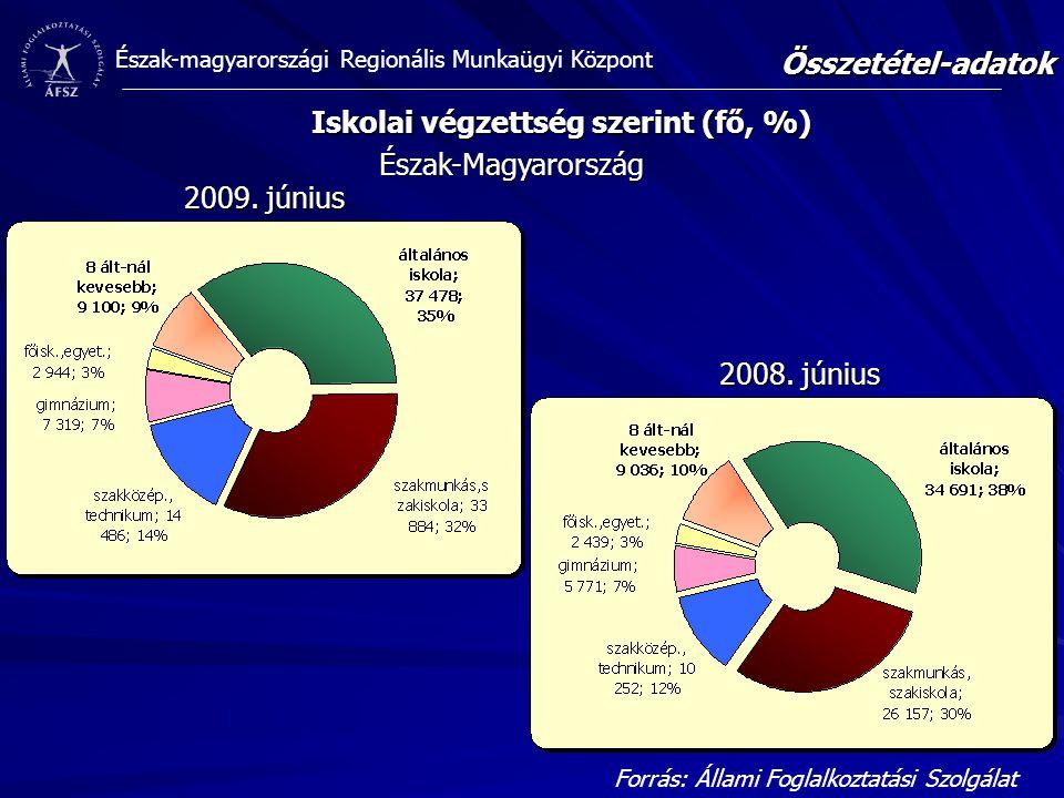 Észak-magyarországi Regionális Munkaügyi Központ Iskolai végzettség szerint (fő, %) Összetétel-adatok Forrás: Állami Foglalkoztatási Szolgálat Észak-M