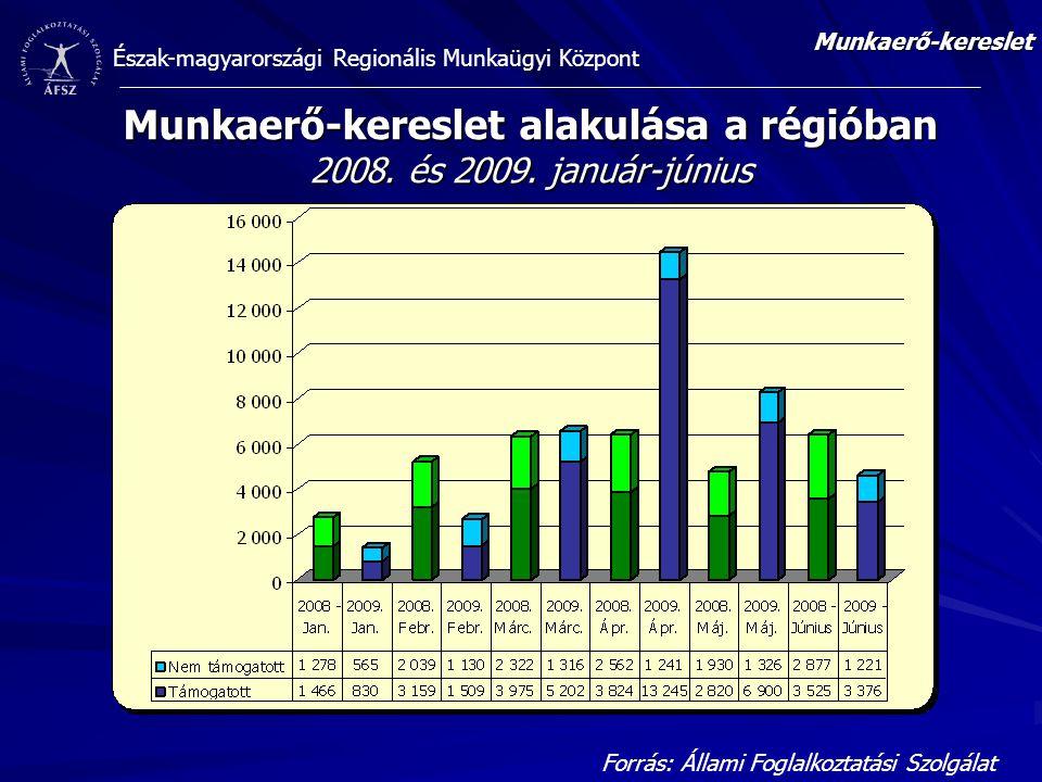 Észak-magyarországi Regionális Munkaügyi Központ Munkaerő-kereslet alakulása a régióban 2008. és 2009. január-június Forrás: Állami Foglalkoztatási Sz