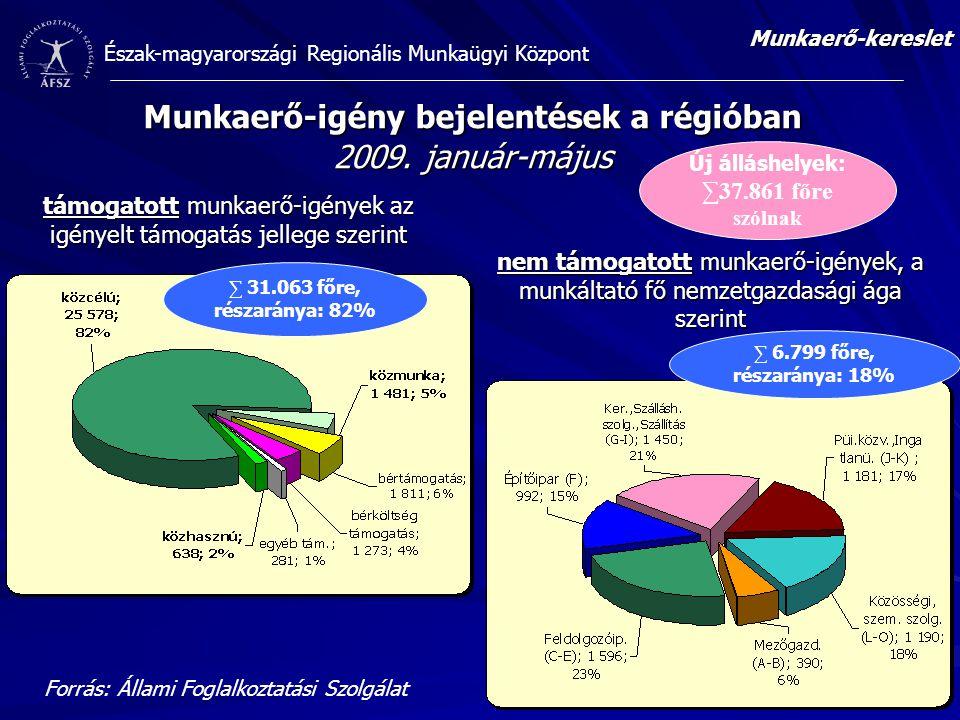 Észak-magyarországi Regionális Munkaügyi Központ Munkaerő-igény bejelentések a régióban 2009. január-május támogatott munkaerő-igények az igényelt tám