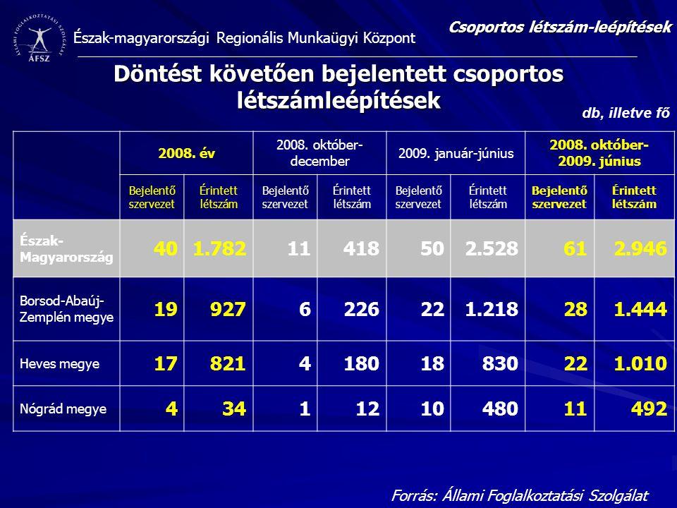 Észak-magyarországi Regionális Munkaügyi Központ Döntést követően bejelentett csoportos létszámleépítések Csoportos létszám-leépítések 2008. év 2008.