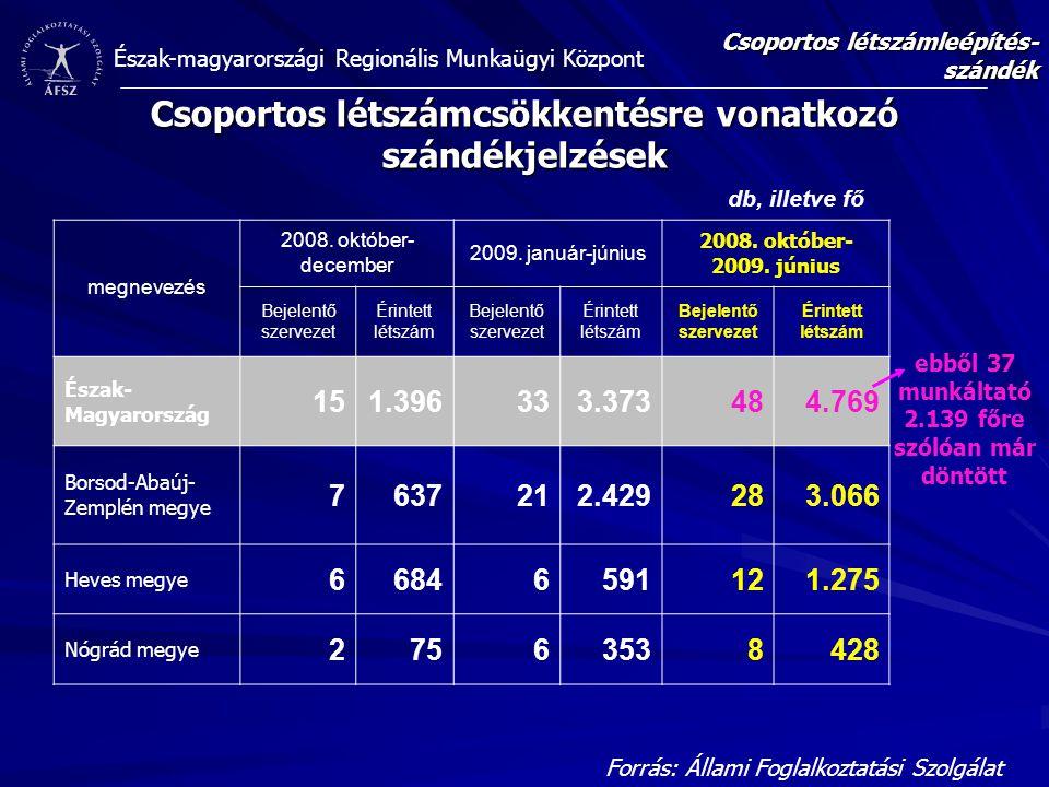 Észak-magyarországi Regionális Munkaügyi Központ Csoportos létszámcsökkentésre vonatkozó szándékjelzések Csoportos létszámleépítés- szándék megnevezés 2008.