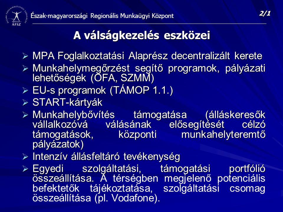 Észak-magyarországi Regionális Munkaügyi Központ A válságkezelés eszközei  MPA Foglalkoztatási Alaprész decentralizált kerete  Munkahelymegőrzést segítő programok, pályázati lehetőségek (OFA, SZMM)  EU-s programok (TÁMOP 1.1.)  START-kártyák  Munkahelybővítés támogatása (álláskeresők vállalkozóvá válásának elősegítését célzó támogatások, központi munkahelyteremtő pályázatok)  Intenzív állásfeltáró tevékenység  Egyedi szolgáltatási, támogatási portfólió összeállítása.